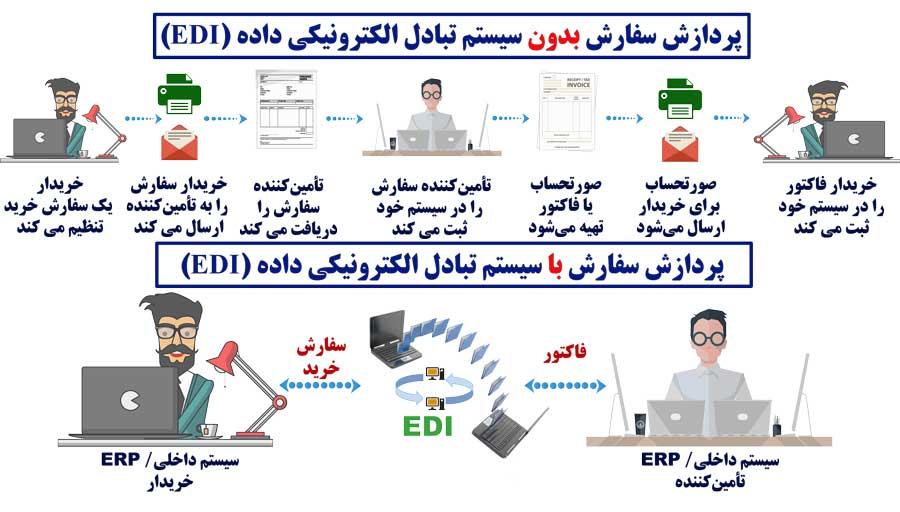 EDI_سیستم-تبادل-الکترونیکی-داده