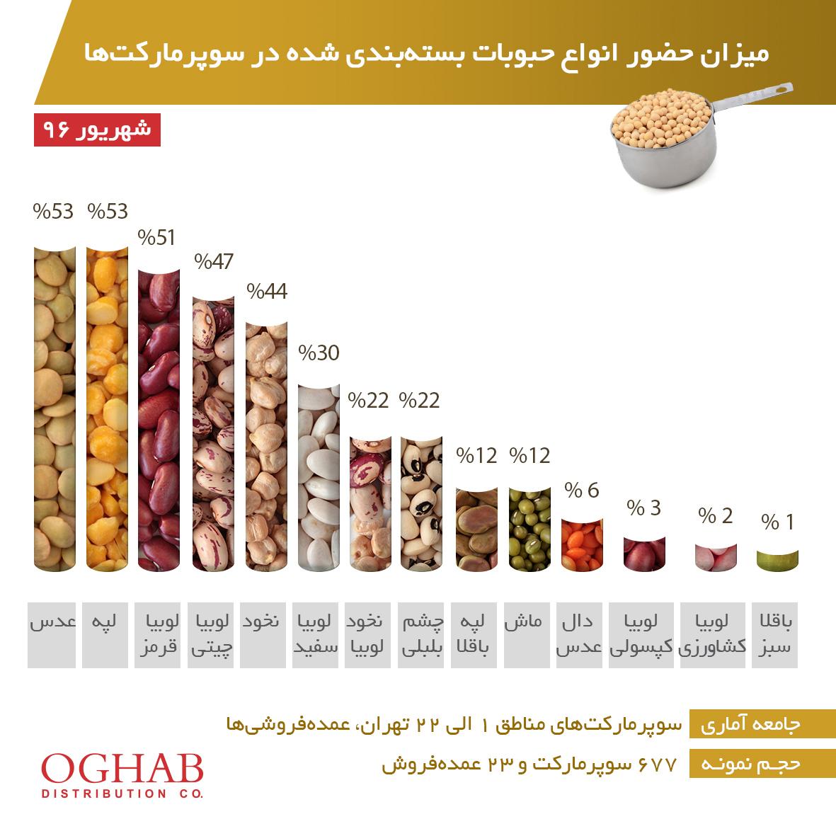 میزان حضور انواع حبوبات بستهبندیشده