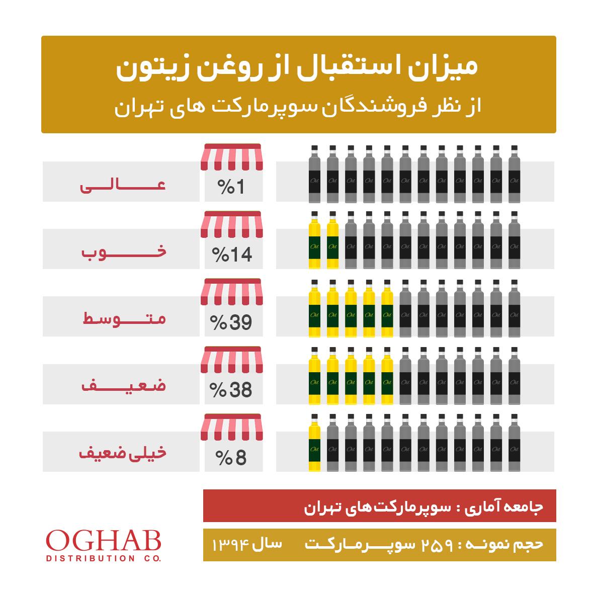 میزان استقبال از روغن زیتون از نظر فروشندگان سوپرمارکتهای تهران