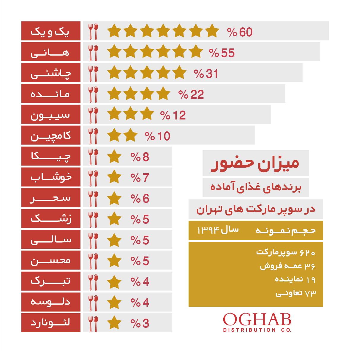 میزان حضور برندهای غذای آماده در سوپرمارکتهای تهران