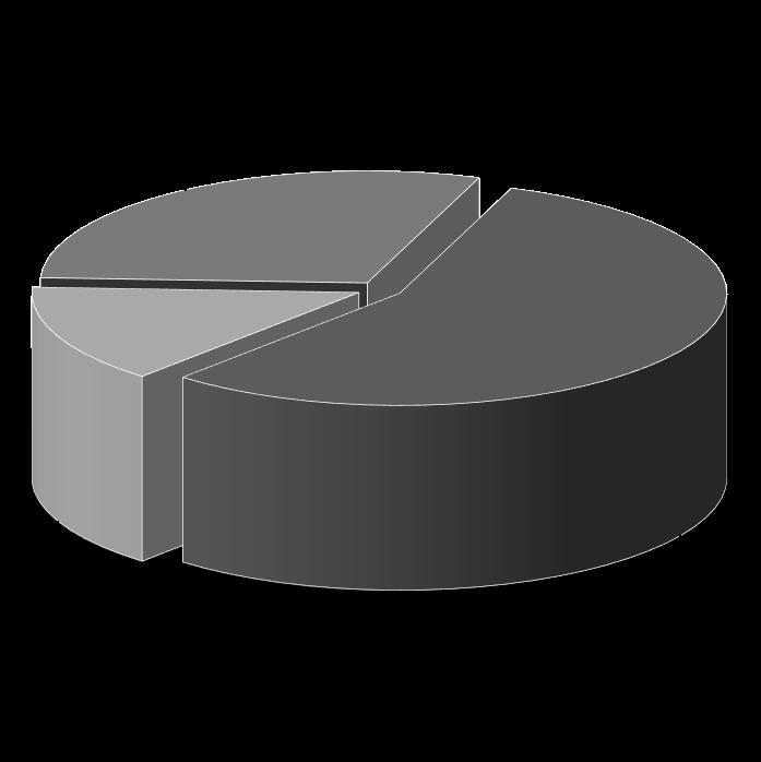 نمودار بررسی بازار محصولات شادلی