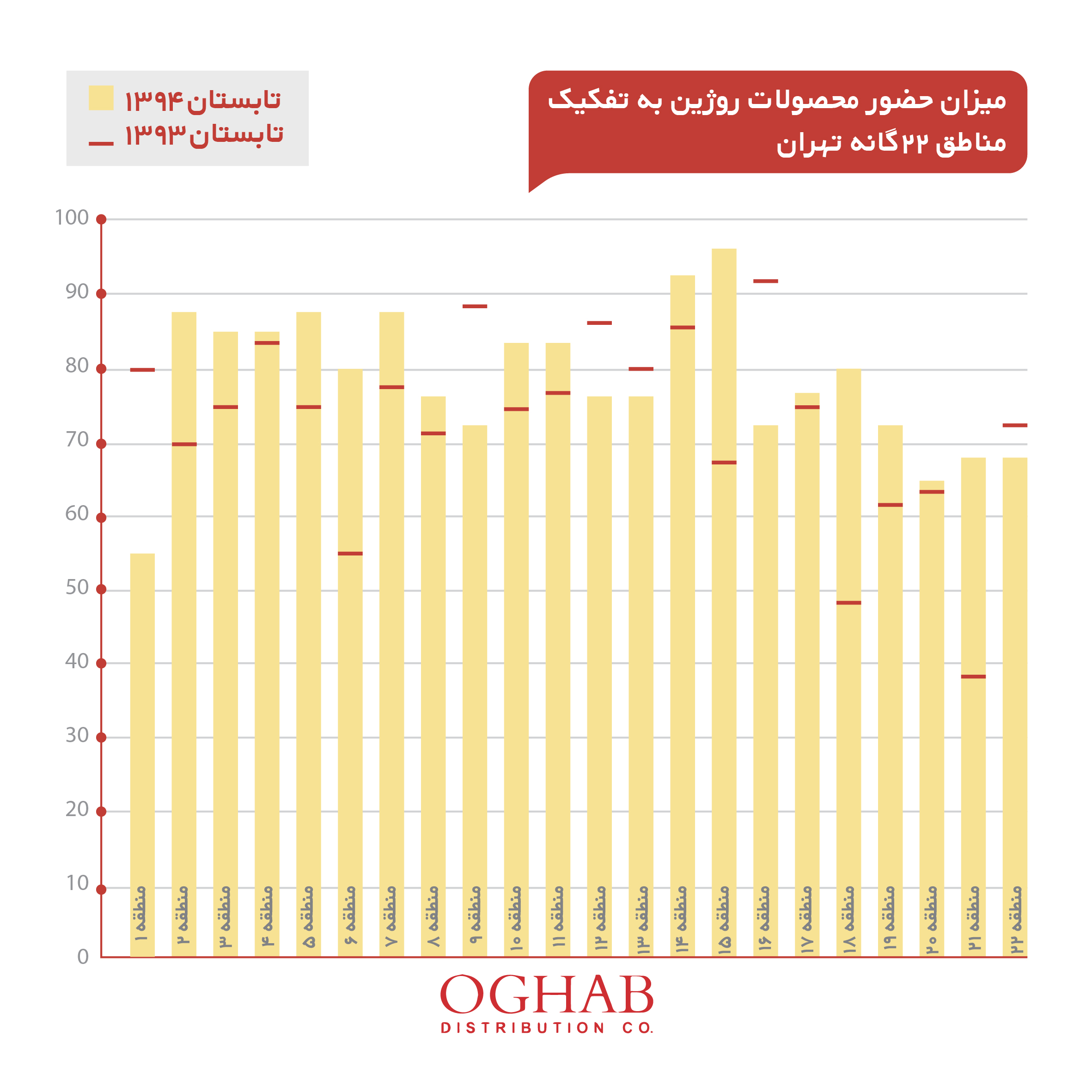 نمودار میزان حضور محصولات روژین در مناطق 22 گانه