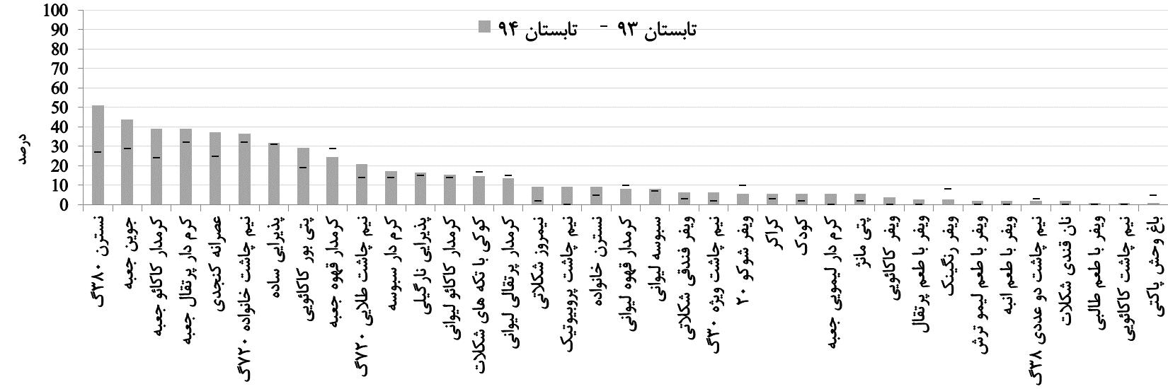 میزان حضور محصولات گرجی