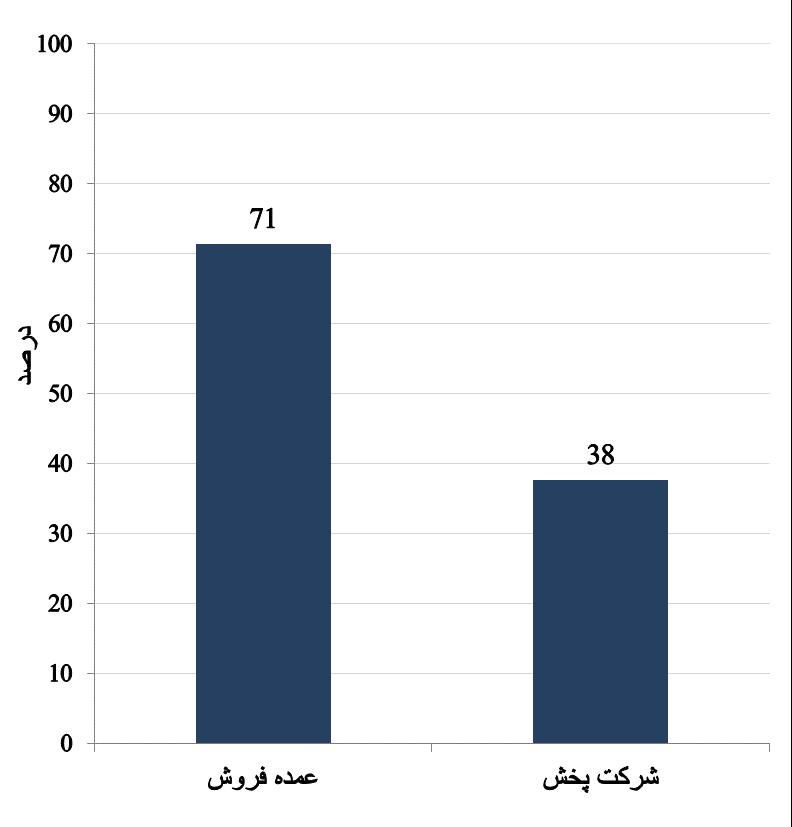 تمایل خرده فروشان شهرستان قوچان به همکاری با کانالهای توزیع