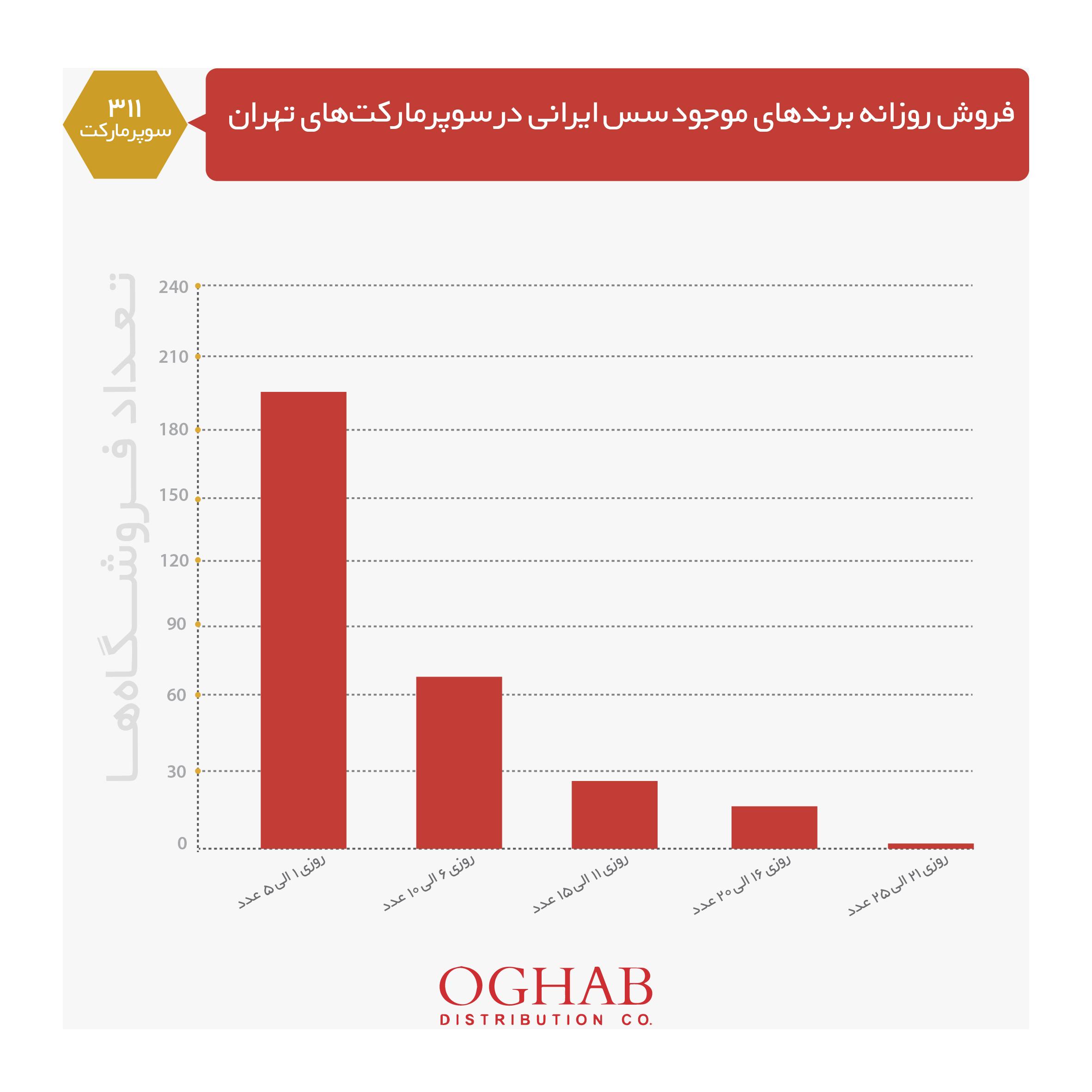 میزان فروش سس ایرانی در سوپرمارکتهای تهران